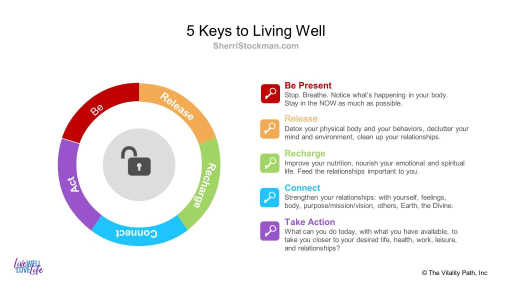 5 Keys to Living Well - LiveWELL Consulting with Sherri Stockman ND